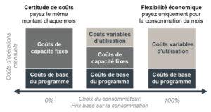 graphique configuration des couts
